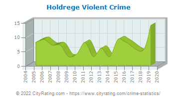 Holdrege Violent Crime