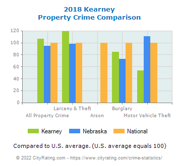 Kearney Property Crime vs. State and National Comparison