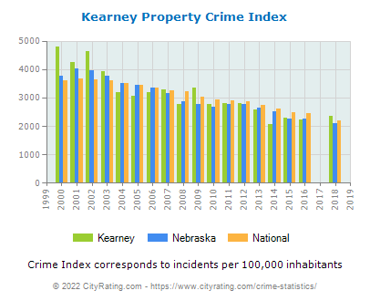 Kearney Property Crime vs. State and National Per Capita