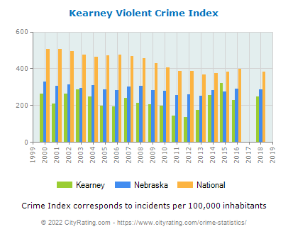 Kearney Violent Crime vs. State and National Per Capita