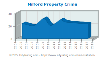 Milford Property Crime
