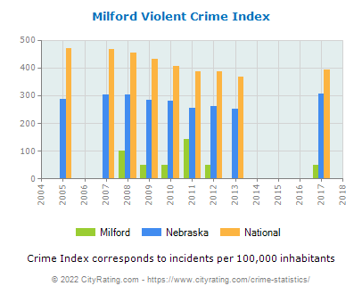 Milford Violent Crime vs. State and National Per Capita