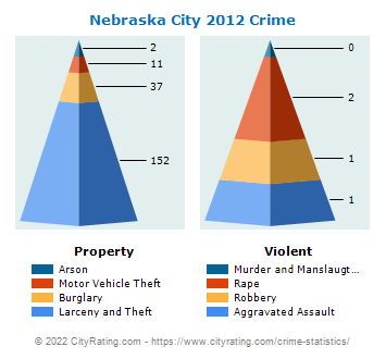 Nebraska City Crime 2012