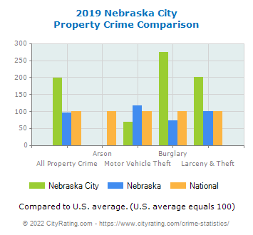 Nebraska City Property Crime vs. State and National Comparison