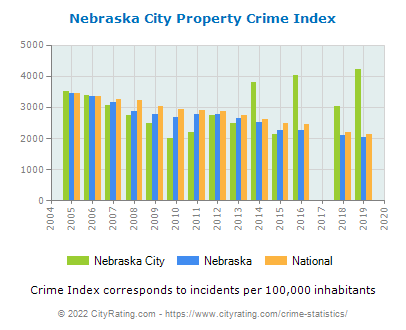 Nebraska City Property Crime vs. State and National Per Capita