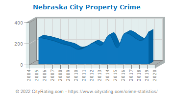 Nebraska City Property Crime