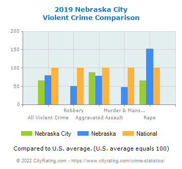 Nebraska City Violent Crime vs. State and National Comparison