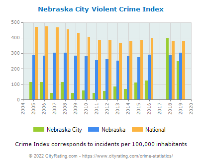 Nebraska City Violent Crime vs. State and National Per Capita