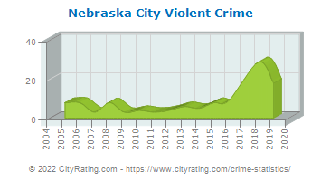 Nebraska City Violent Crime