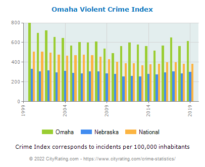 Omaha Violent Crime vs. State and National Per Capita