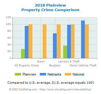 Plainview Property Crime vs. State and National Comparison