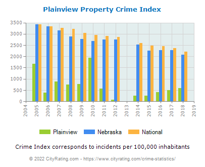 Plainview Property Crime vs. State and National Per Capita