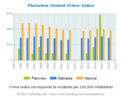 Plainview Violent Crime vs. State and National Per Capita