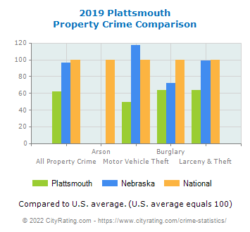 Plattsmouth Property Crime vs. State and National Comparison