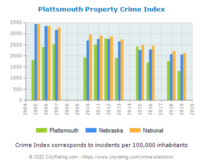 Plattsmouth Property Crime vs. State and National Per Capita