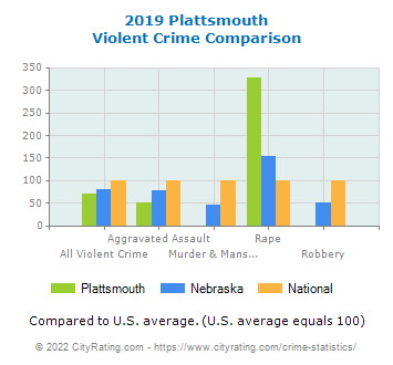 Plattsmouth Violent Crime vs. State and National Comparison