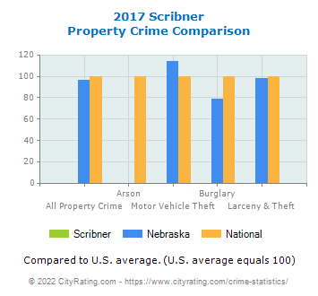 Scribner Property Crime vs. State and National Comparison