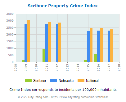 Scribner Property Crime vs. State and National Per Capita