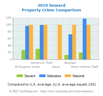 Seward Property Crime vs. State and National Comparison