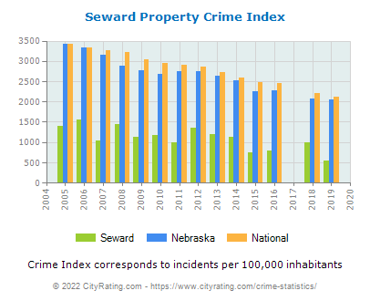 Seward Property Crime vs. State and National Per Capita