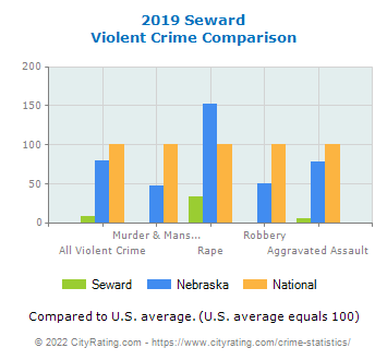 Seward Violent Crime vs. State and National Comparison