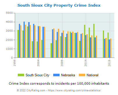 South Sioux City Property Crime vs. State and National Per Capita