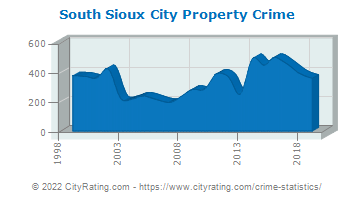South Sioux City Property Crime