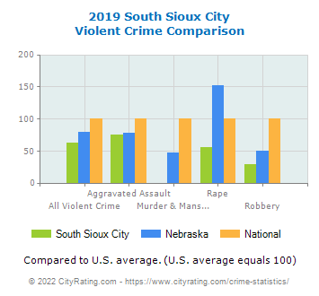 South Sioux City Violent Crime vs. State and National Comparison