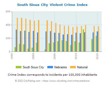 South Sioux City Violent Crime vs. State and National Per Capita