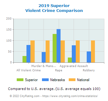 Superior Violent Crime vs. State and National Comparison