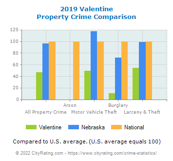 Valentine Property Crime vs. State and National Comparison