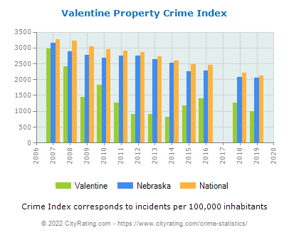 Valentine Property Crime vs. State and National Per Capita