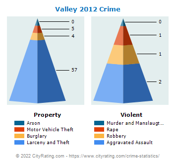 Valley Crime 2012