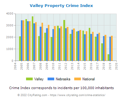 Valley Property Crime vs. State and National Per Capita
