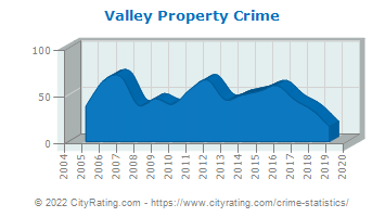 Valley Property Crime