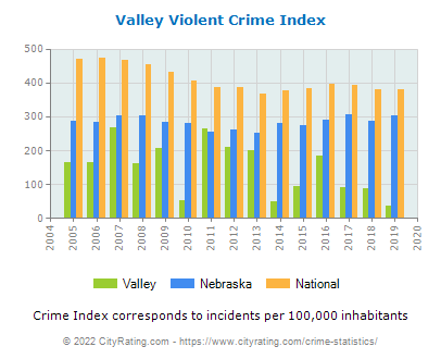 Valley Violent Crime vs. State and National Per Capita