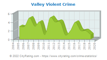 Valley Violent Crime
