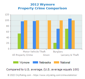 Wymore Property Crime vs. State and National Comparison