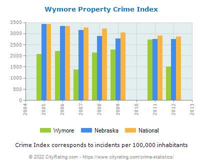 Wymore Property Crime vs. State and National Per Capita