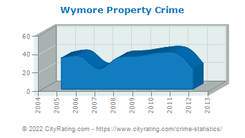 Wymore Property Crime