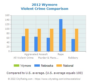 Wymore Violent Crime vs. State and National Comparison