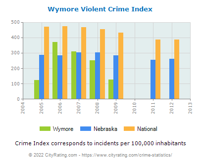 Wymore Violent Crime vs. State and National Per Capita