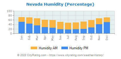 Nevada Relative Humidity