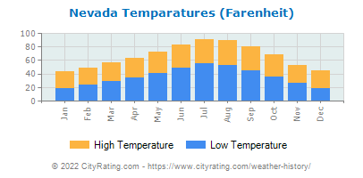 Nevada Average Temperatures