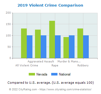 Nevada Violent Crime vs. National Comparison