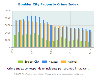 Boulder City Property Crime vs. State and National Per Capita