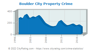Boulder City Property Crime