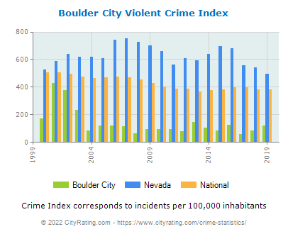 Boulder City Violent Crime vs. State and National Per Capita