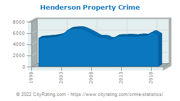 Henderson Property Crime