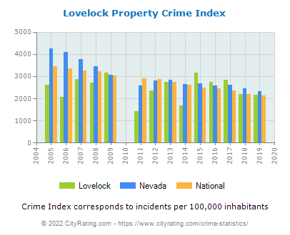 Lovelock Property Crime vs. State and National Per Capita
